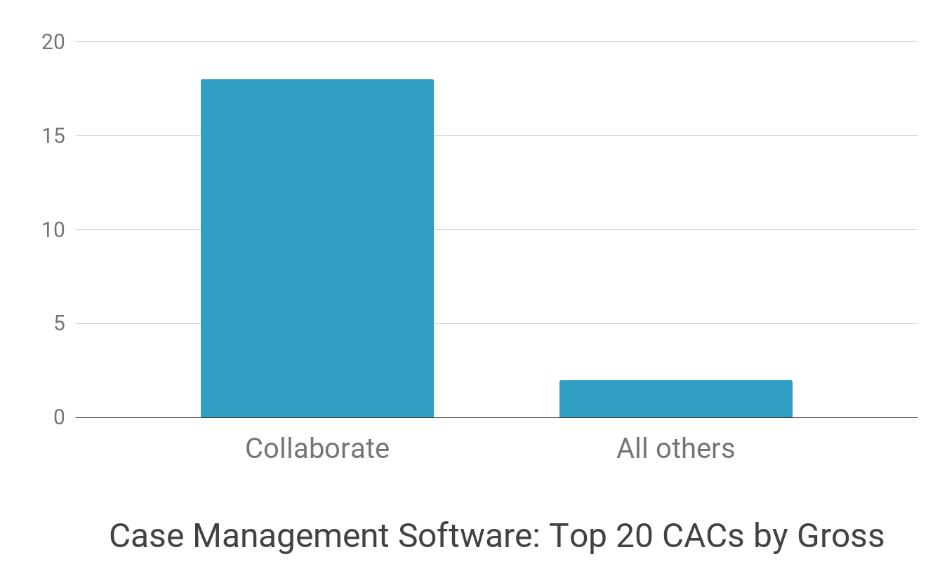collaborate vs others